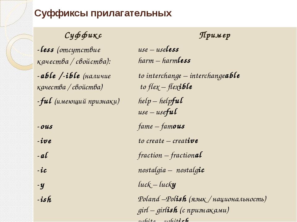 Суффиксы прилагательных Суффикс Пример -less(отсутствие качества / свойства):...