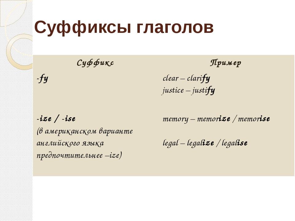 Суффиксы глаголов Суффикс Пример -fy clear – clarify justice – justify -ize/-...