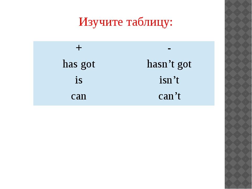 Изучите таблицу: + - has got hasn't got is isn't can can't