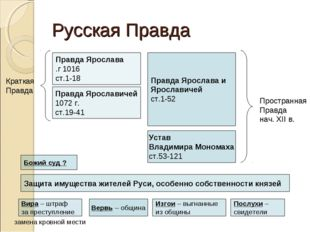 Русская Правда Правда Ярослава 1016 г. ст.1-18 Правда Ярославичей 1072 г. ст.