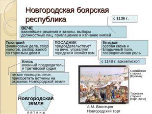 Новгородская боярская республика ВЕЧЕ важнейшие решения и законы, выборы долж