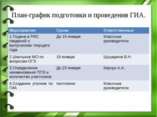 План-график подготовки и проведения ГИА. МероприятияСрокиОтветственные 1.По