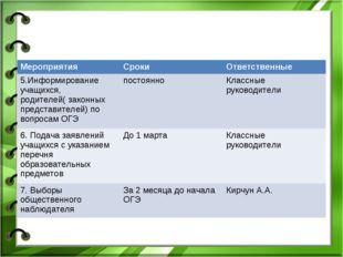 МероприятияСрокиОтветственные 5.Информирование учащихся, родителей( законны