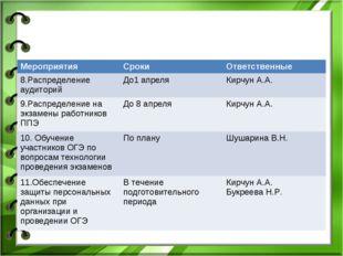МероприятияСрокиОтветственные 8.Распределение аудиторийДо1 апреляКирчун А