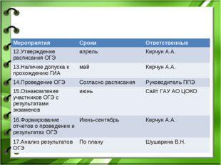 МероприятияСрокиОтветственные 12.Утверждение расписания ОГЭапрельКирчун А