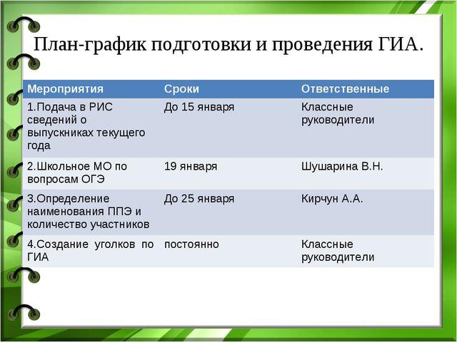 План-график подготовки и проведения ГИА. МероприятияСрокиОтветственные 1.По...