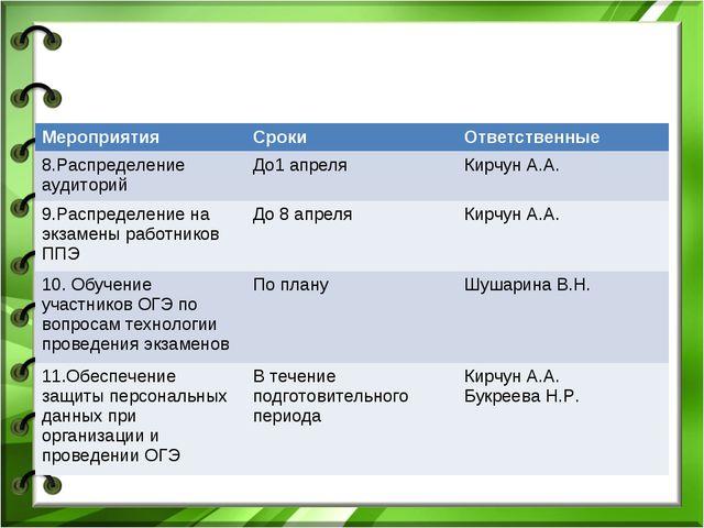 МероприятияСрокиОтветственные 8.Распределение аудиторийДо1 апреляКирчун А...