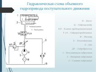 Гидравлическая схема объемного гидропривода поступательного движения Н – Насо