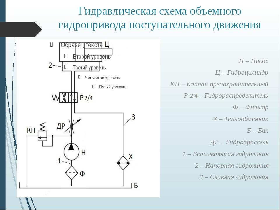 Гидравлическая схема объемного гидропривода поступательного движения Н – Насо...