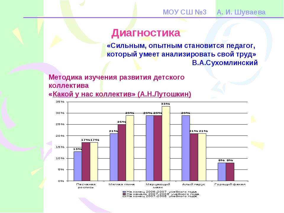 МОУ СШ №3 А. И. Шуваева Диагностика «Сильным, опытным становится педагог, кот...