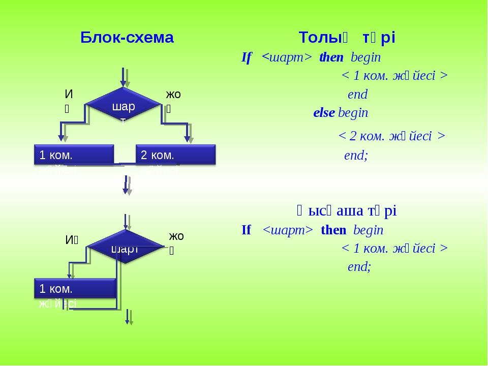 Блок-схемаТолық түрі If  then begin < 1 ком. жүйесі > end else begin < 2 ком...