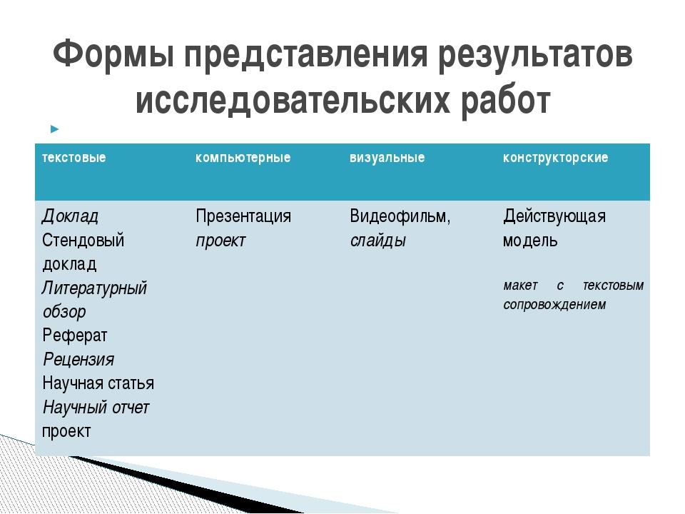Текстовые работы Компьютерные Визуальные Формы представления результатов ис...