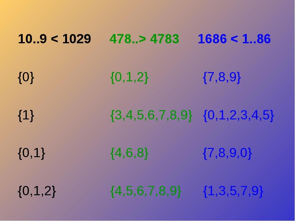 10..9 < 1029 478..> 4783 1686 < 1..86 {0} {0,1,2} {7,8,9} {1} {3,4,5,6,7,8,9...