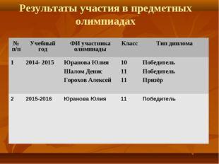 Результаты участия в предметных олимпиадах № п/пУчебный годФИ участника оли