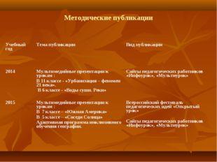 Методические публикации Учебный годТема публикацииВид публикации 2014Мульт