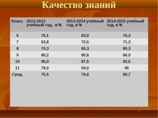 Качество знаний Класс2012-2013 учебный год, в %2013-2014 учебный год, в %