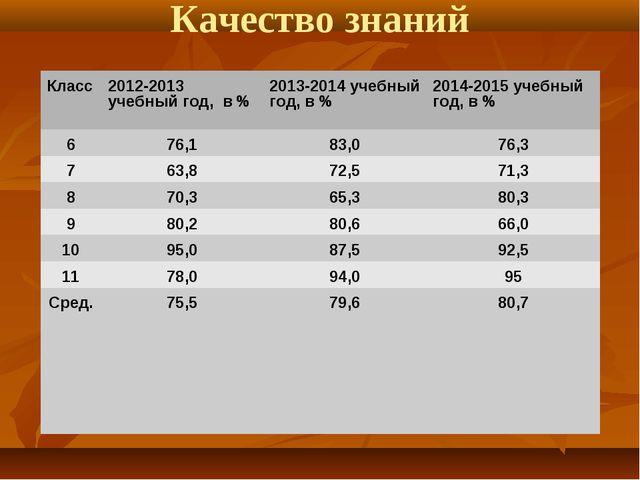 Качество знаний Класс2012-2013 учебный год, в %2013-2014 учебный год, в %...