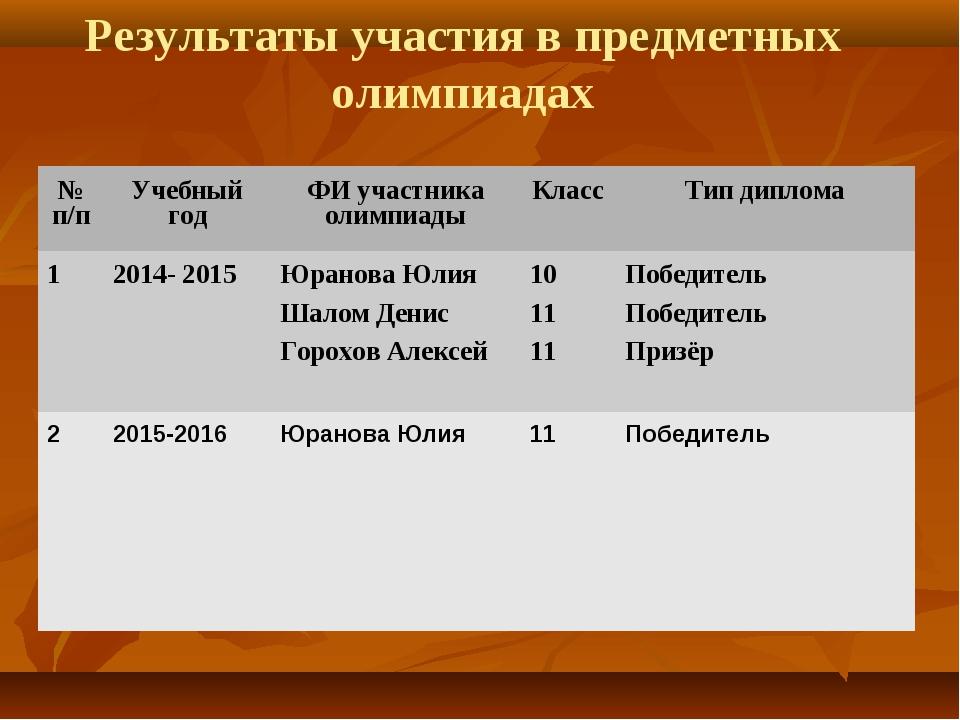 Результаты участия в предметных олимпиадах № п/пУчебный годФИ участника оли...