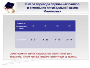 Шкала перевода первичных баллов в отметки по пятибалльной шкале Математика Ор