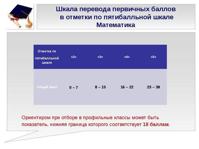 Шкала перевода первичных баллов в отметки по пятибалльной шкале Математика Ор...