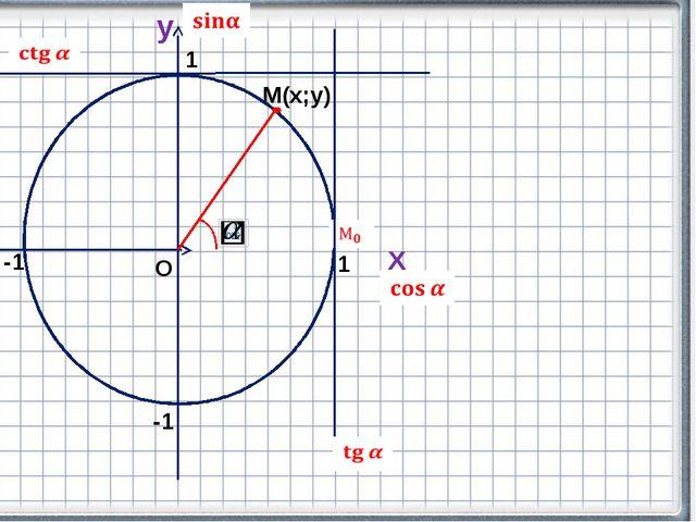 Х y М(х;у) О 1 -1 -1 1