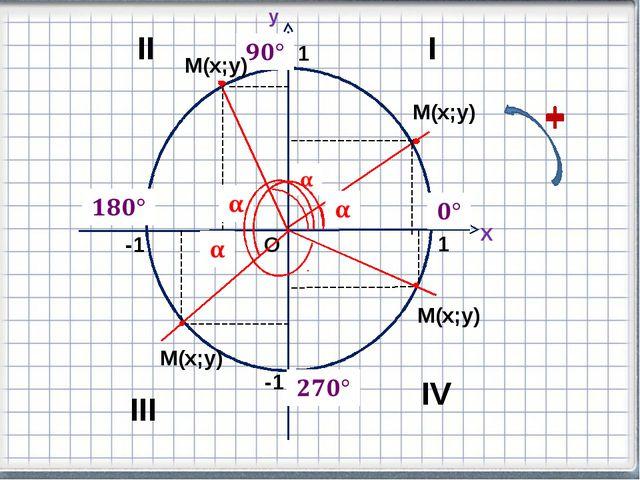 М(х;у) О 1 -1 -1 1 М(х;у) М(х;у) М(х;у) Х y I II IV III