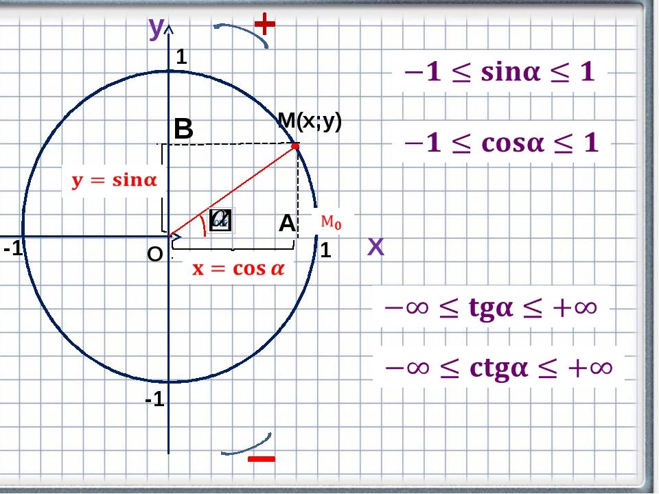 Х y М(х;у) А В О 1 -1 -1 1