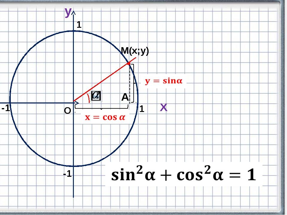 Х y М(х;у) А О 1 -1 -1 1