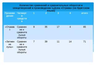 Количество сравнений и сравнительных оборотов и олицетворений в произведении