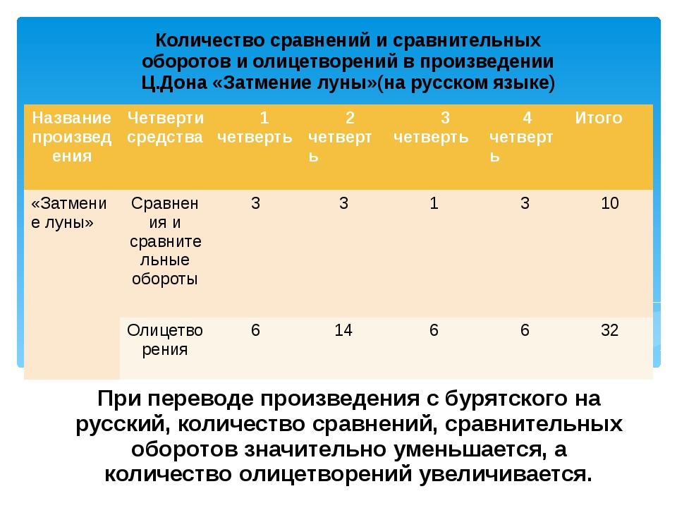 При переводе произведения с бурятского на русский, количество сравнений, срав...