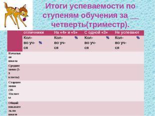 Итоги успеваемости по ступеням обучения за __ четверть(триместр). отличники