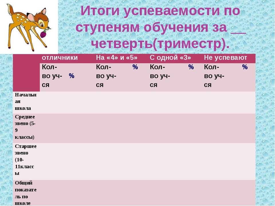 Итоги успеваемости по ступеням обучения за __ четверть(триместр). отличники...