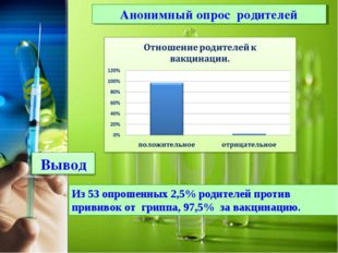 Анонимный опрос родителей Из 53 опрошенных 2,5% родителей против прививок от