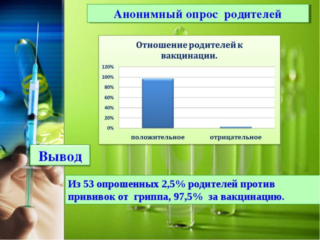 Анонимный опрос родителей Из 53 опрошенных 2,5% родителей против прививок от...