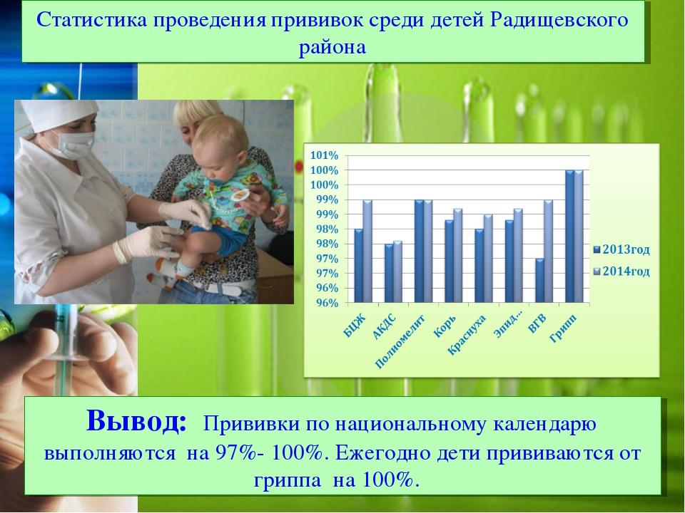 Статистика проведения прививок среди детей Радищевского района Вывод: Прививк...