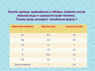 Изучите данные, приведённые в таблице. Сравните состав морской воды и сыворот