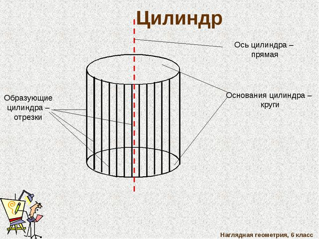 Наглядная геометрия, 6 класс Цилиндр Основания цилиндра – круги Образующие ци...