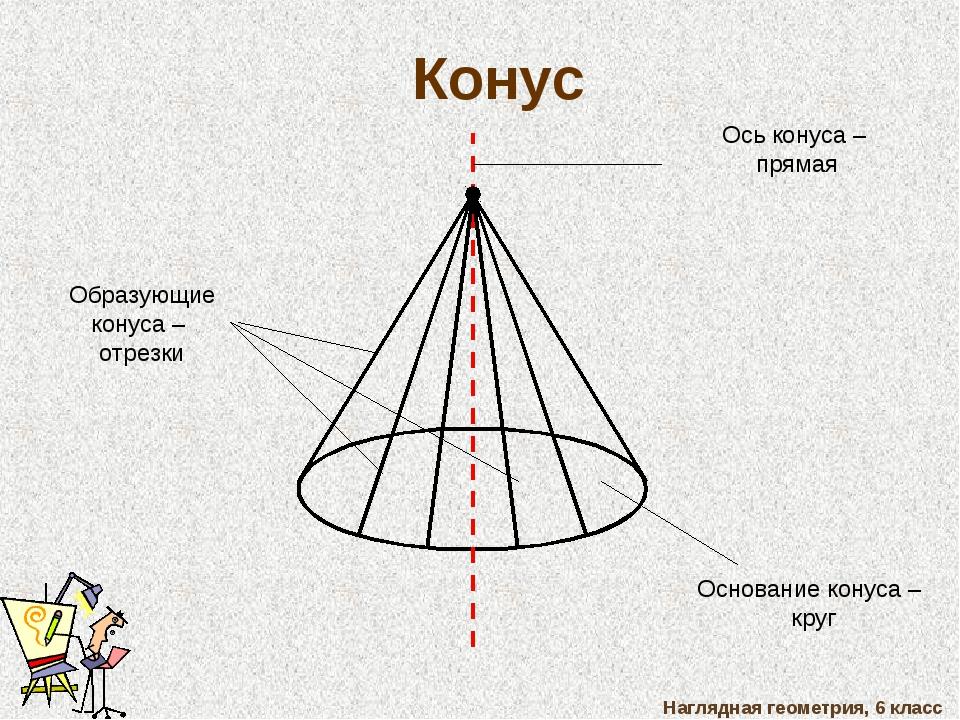 Наглядная геометрия, 6 класс Конус Основание конуса – круг Образующие конуса...