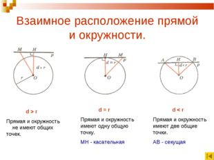 Взаимное расположение прямой и окружности. d > r Прямая и окружность не имеют
