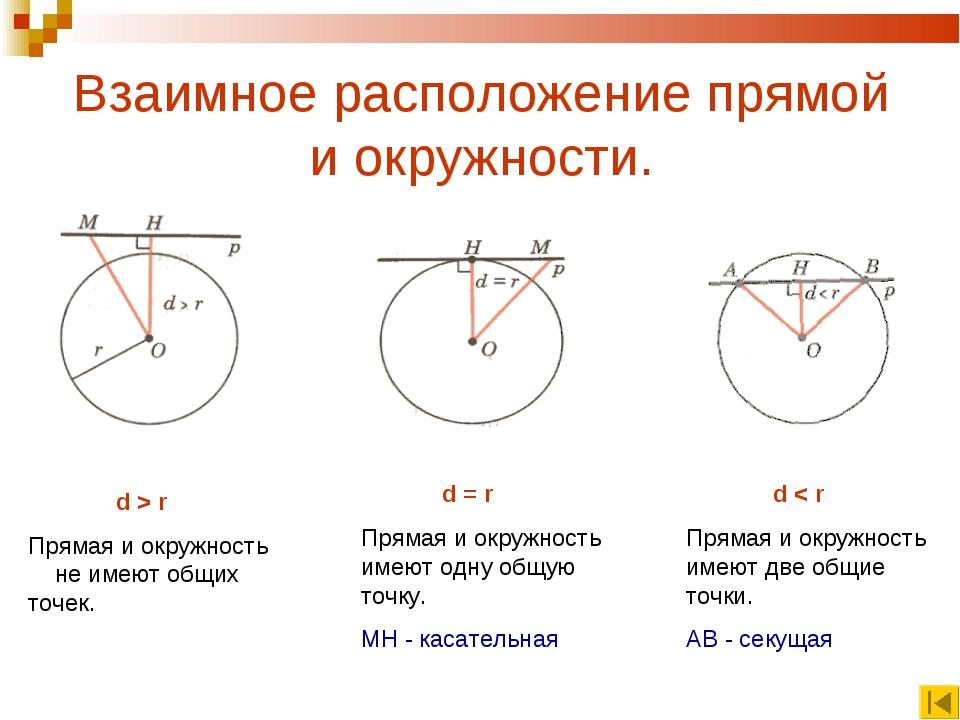 Взаимное расположение прямой и окружности. d > r Прямая и окружность не имеют...