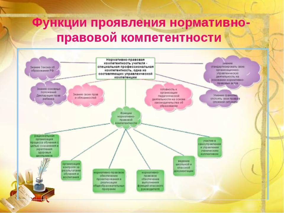 Функции проявления нормативно-правовой компетентности