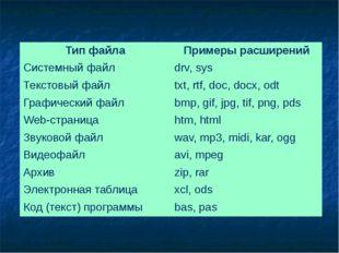 Тип файла Примеры расширений Системный файл drv, sys Текстовый файл txt, rtf,