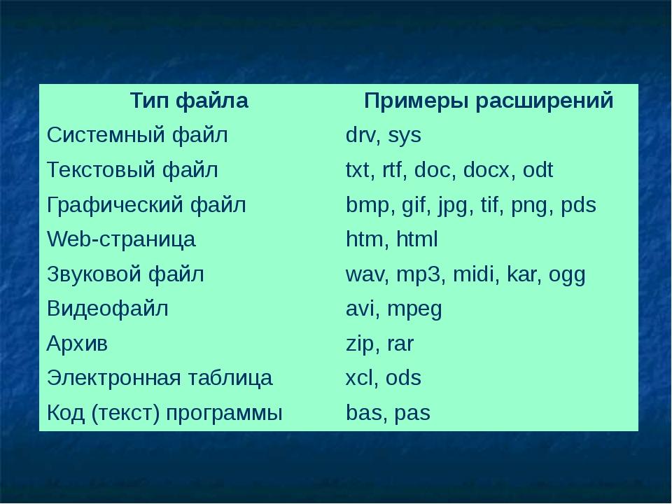 Тип файла Примеры расширений Системный файл drv, sys Текстовый файл txt, rtf,...