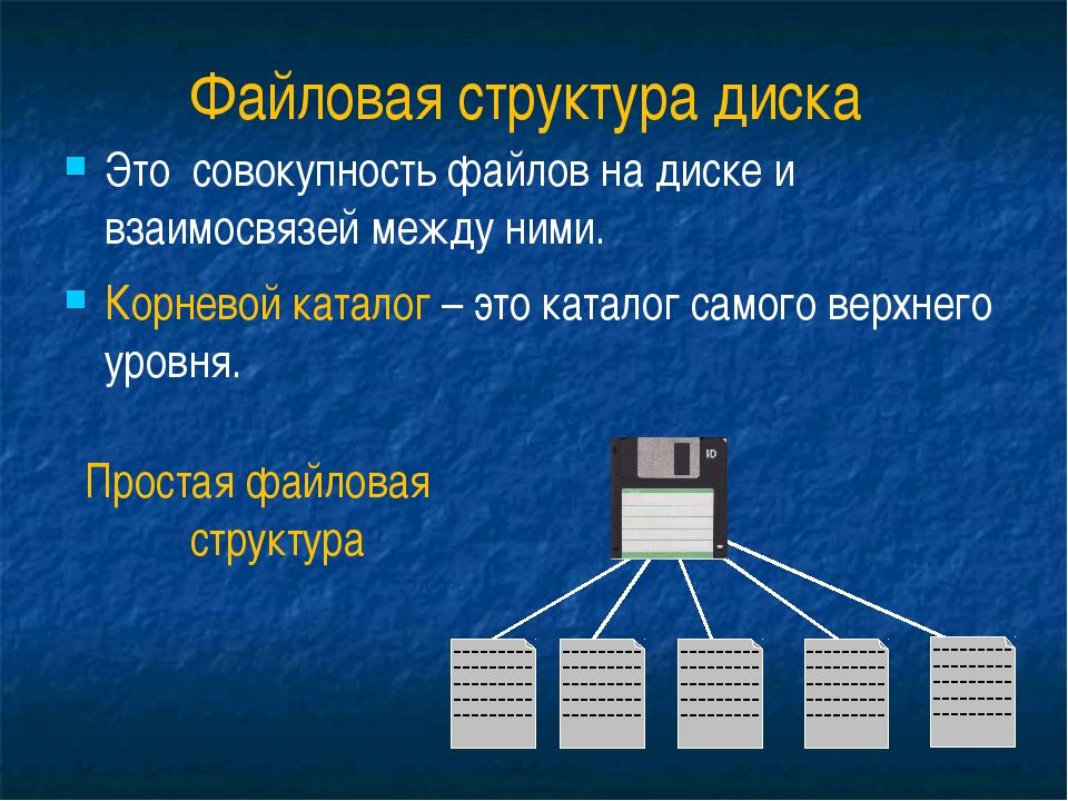 Файловая структура диска Это совокупность файлов на диске и взаимосвязей межд...