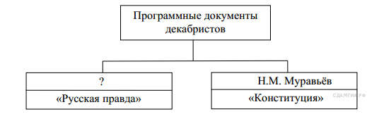http://hist.sdamgia.ru/get_file?id=3283