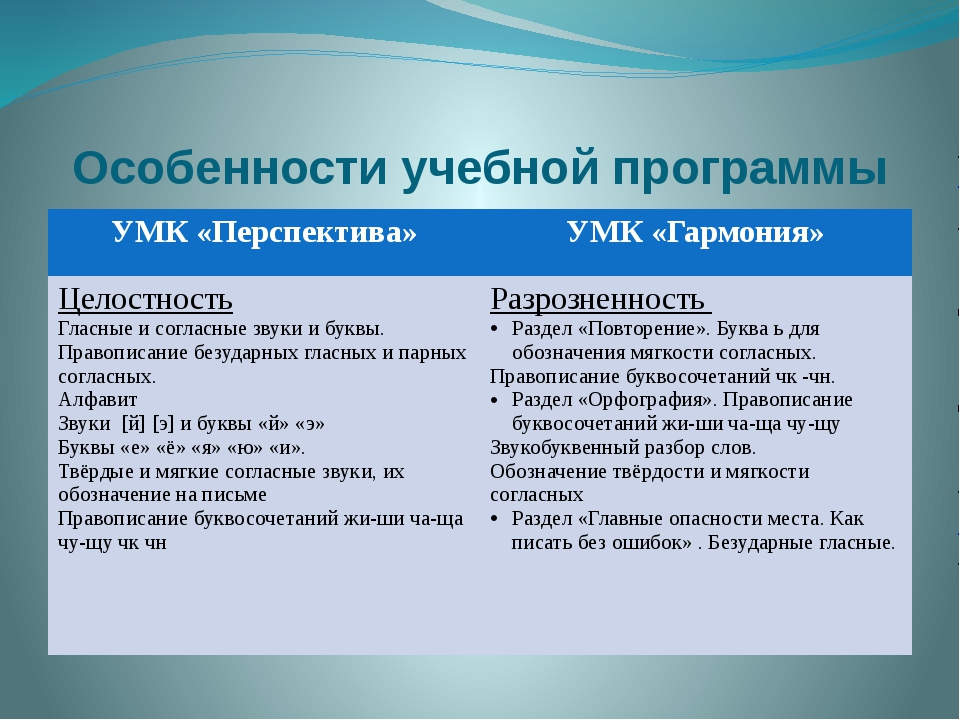 Особенности учебной программы УМК «Перспектива» УМК «Гармония» Целостность Гл...
