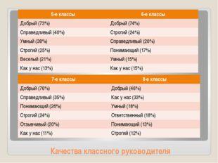 Качества классного руководителя 5-е классы 6-е классы Добрый (73%) Добрый (74