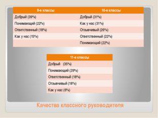Качества классного руководителя 9-е классы 10-е классы Добрый (39%) Добрый (3