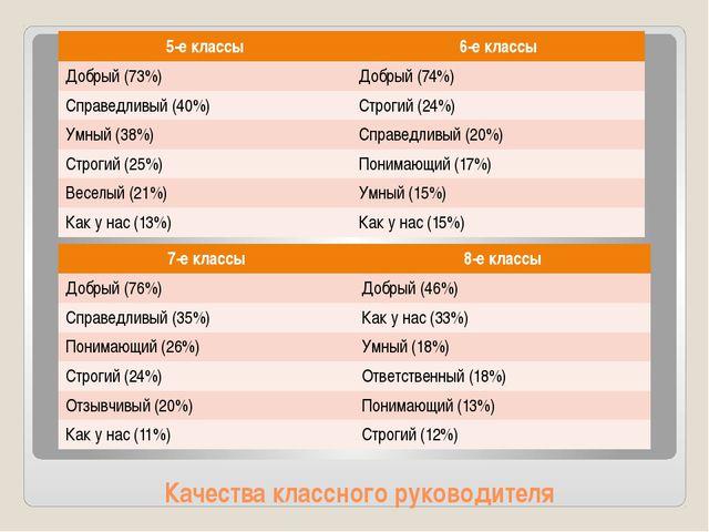 Качества классного руководителя 5-е классы 6-е классы Добрый (73%) Добрый (74...