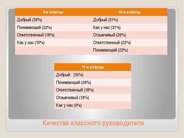 Качества классного руководителя 9-е классы 10-е классы Добрый (39%) Добрый (3...